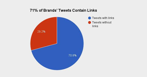 Twitter Share Data